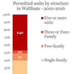 Permits By Structure