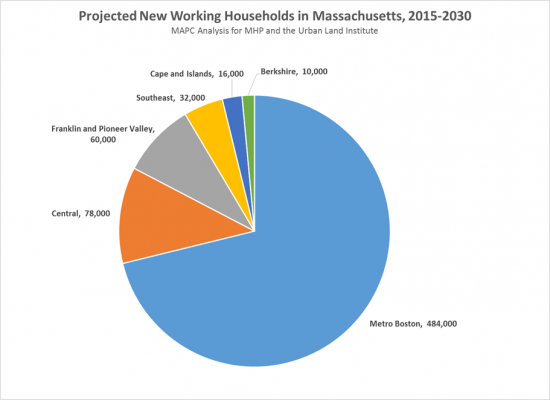 Projected-new-working-HHs-in-MA.png#asset:9370:qaSidebarImage